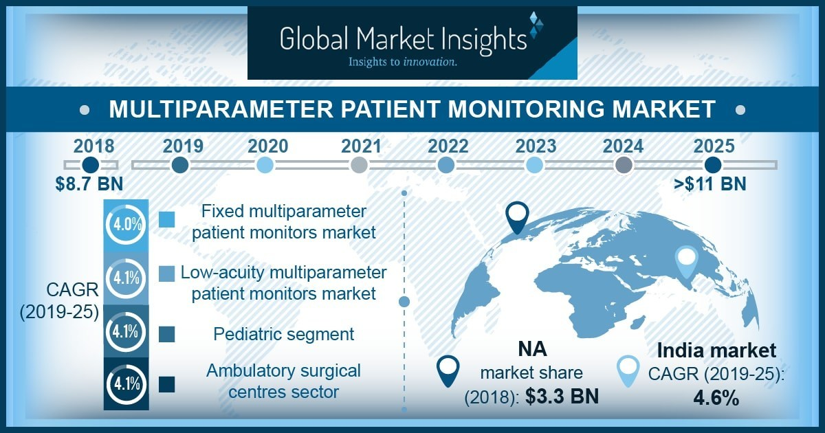 Patient Monitoring Market to Hit $11 Billion by 2025: Global